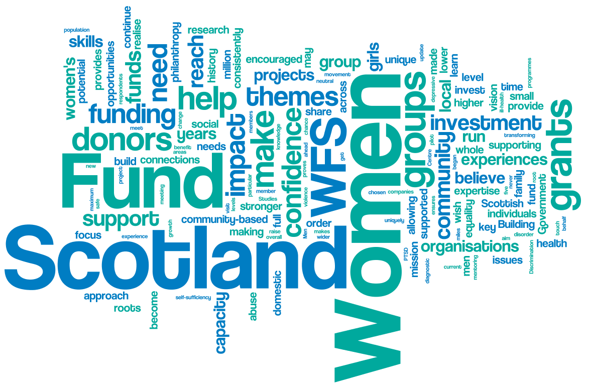 The Women's Fund for Scotland in a word cloud!